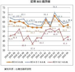 貿易談判有解 6月BEI指數同步上升