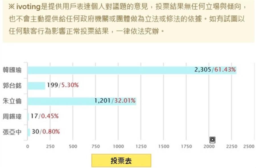 本報所作的網路投票,61.43%的人認為韓國瑜最能吸引年輕人的選票。(中時電子報網路投票)