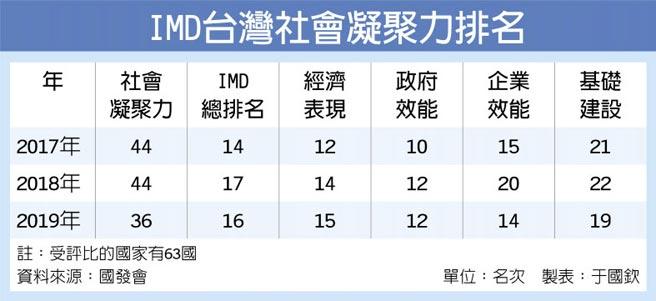 IMD台灣社會凝聚力排名
