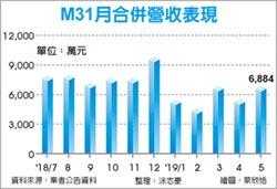 M31強勢填息 下半年續衝
