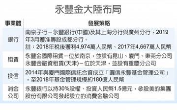 砸1.5億人民幣 永豐銀登陸合資消金公司