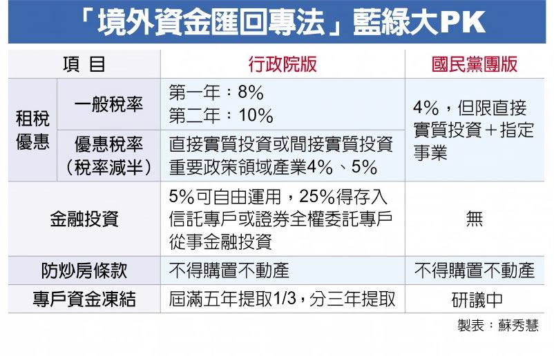 「境外資金匯回專法」藍綠大PK