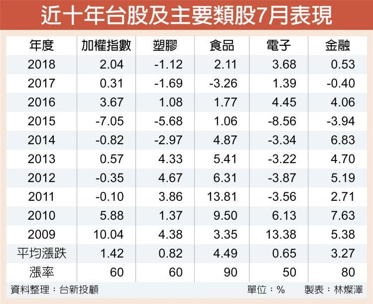 近十年台股及主要類股7月表現