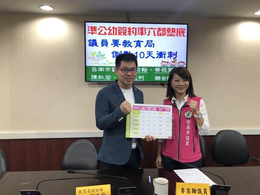 台南市議員李宗翰(左)、蔡筱薇(右)指出,台南市目前準公共化幼兒園簽約率是六都最低。(曹婷婷攝)