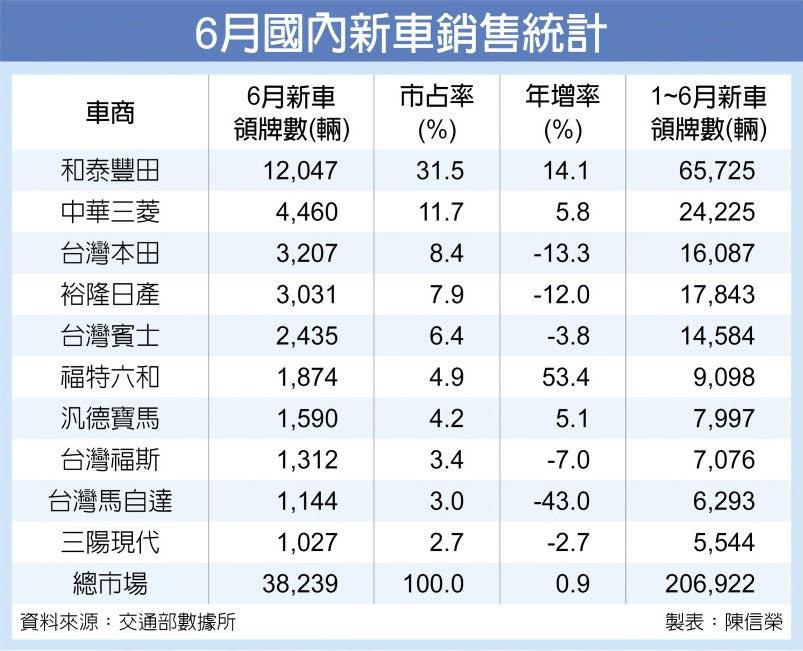 6月國內新車銷售統計