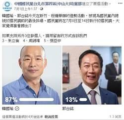 國民黨北市這黨部辦網路投票 韓大贏郭