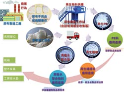 秦嘉鴻:追求永續經營理想