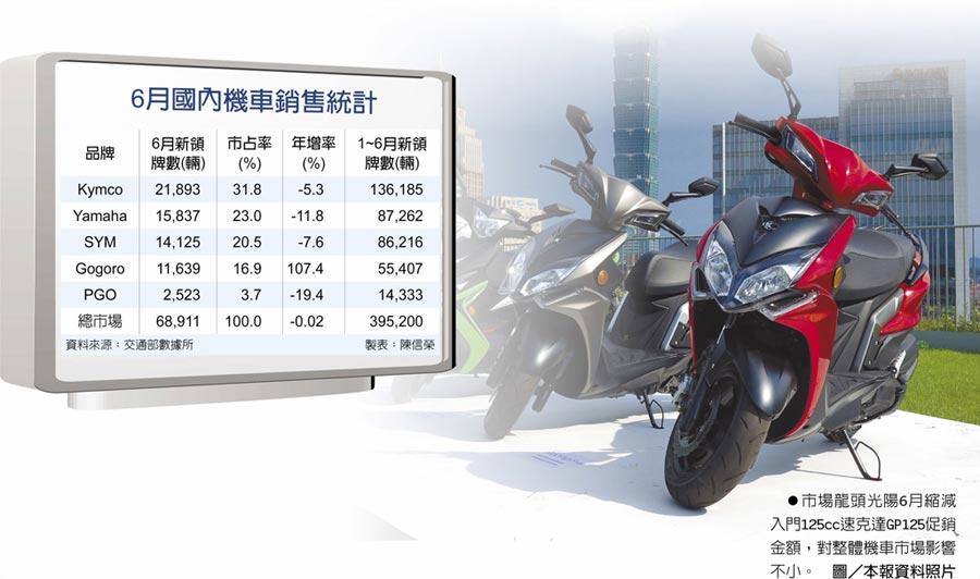 6月國內機車銷售統計 市場龍頭光陽6月縮減入門125cc速克達GP125促銷金額,對整體機車市場影響不小。圖/本報資料照片