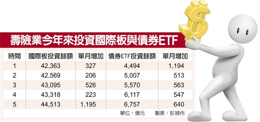 壽險業今年來投資國際板與債券ETF