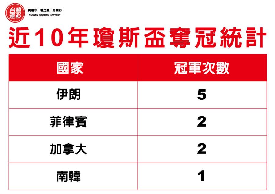近10年瓊斯盃奪冠統計(台灣運彩提供)