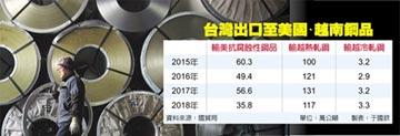 最高課徵456%稅率 美重懲 台韓鋼材越南洗產地