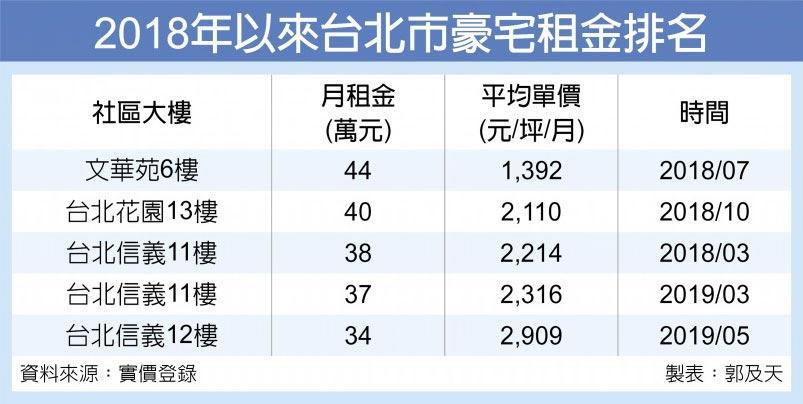 2018年以來台北市豪宅租金排名