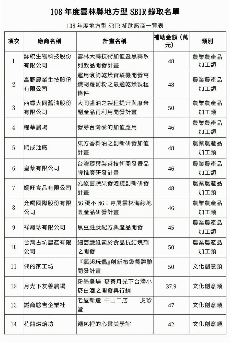 雲林縣政府辦理108年度地方產業創新研發推動計畫(地方型SBIR),甄選結果4日公布,20家脫穎而出。