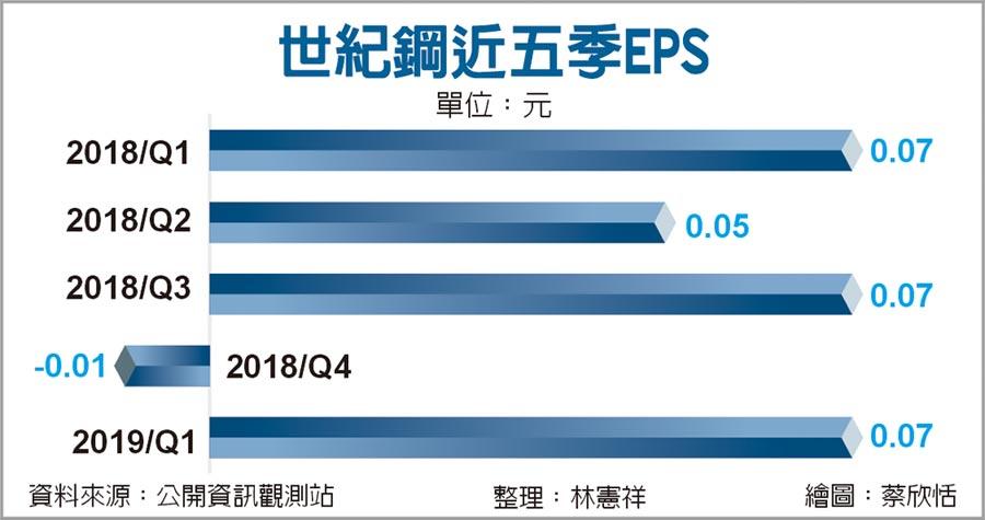 世紀鋼近五季EPS