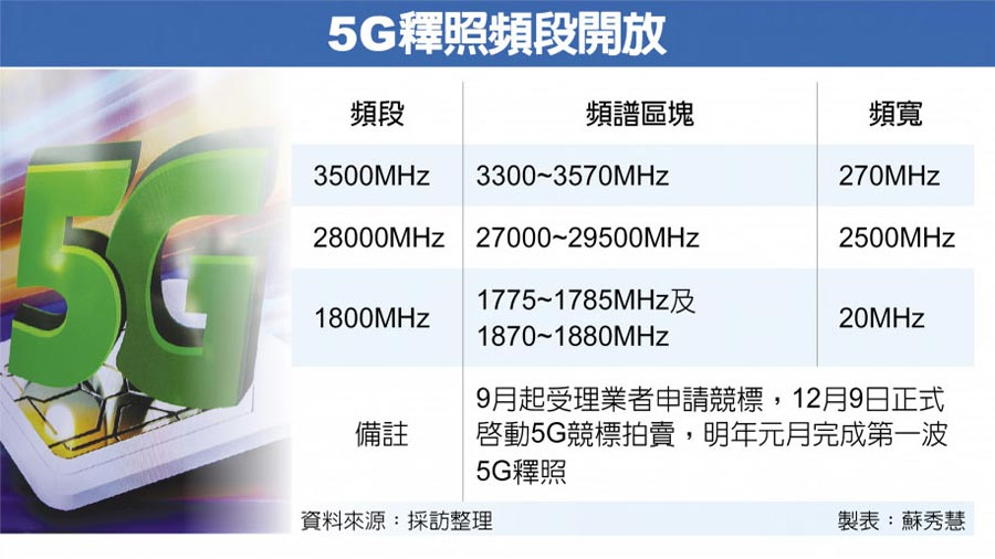 5G釋照頻段開放