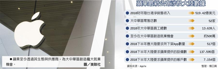 苹果最新公布涉及大陆数据  ●苹果至今透过其生态与供应商,为大中华区创造庞大就业机会。图/美联社