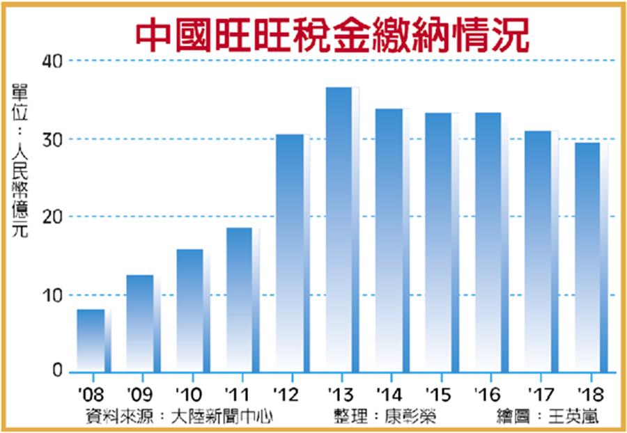 據中國旺旺財報統計,自2008年至2018年,合計繳納稅款已高達人民幣282.6億元。