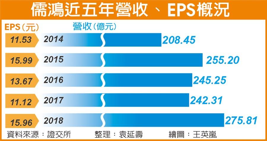 儒鴻近五年營收、EPS概況
