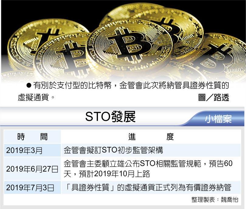 有別於支付型的比特幣,金管會此次將納管具證券性質的虛擬通貨。圖/路透