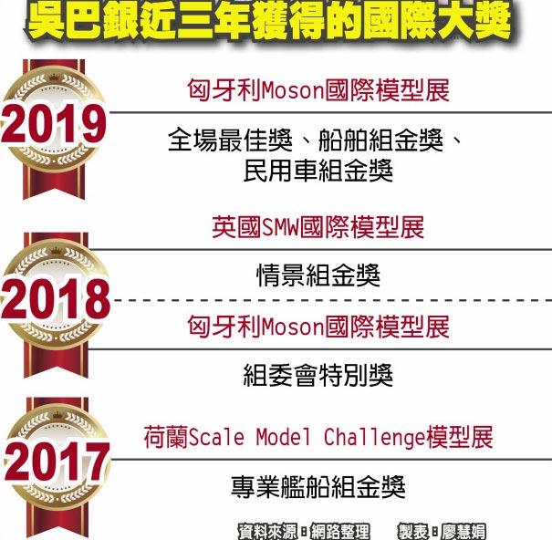 吳巴銀近三年獲得的國際大獎