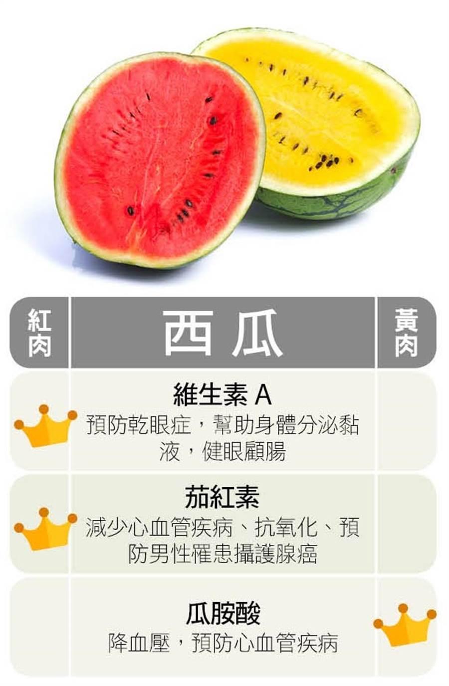 西瓜吃紅肉或黃肉各有不同效果。