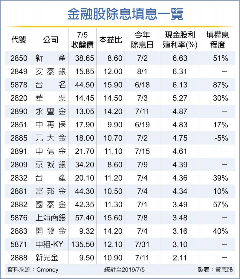 金融股除息填息一覽