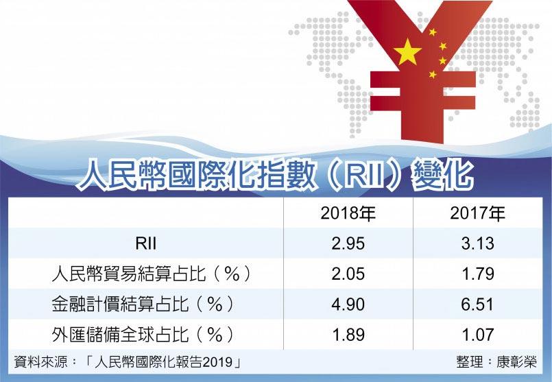 人民幣國際化指數(RII)變化
