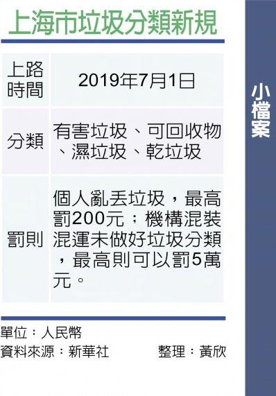 上海市垃圾分類新規