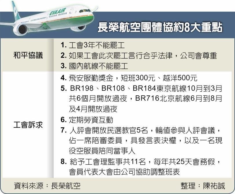 長榮航空團體協約8大重點