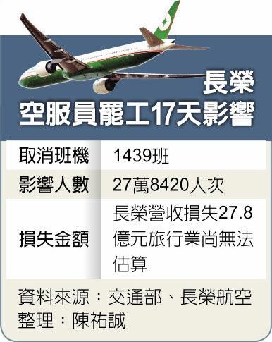 長榮空服員罷工17天影響