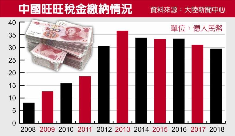 中國旺旺稅金繳納情況