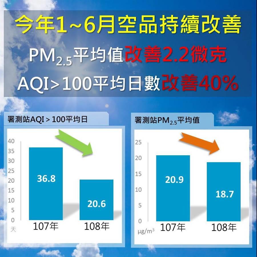 台中市今年1至6月空品持續改善。(圖/台中市府提供)
