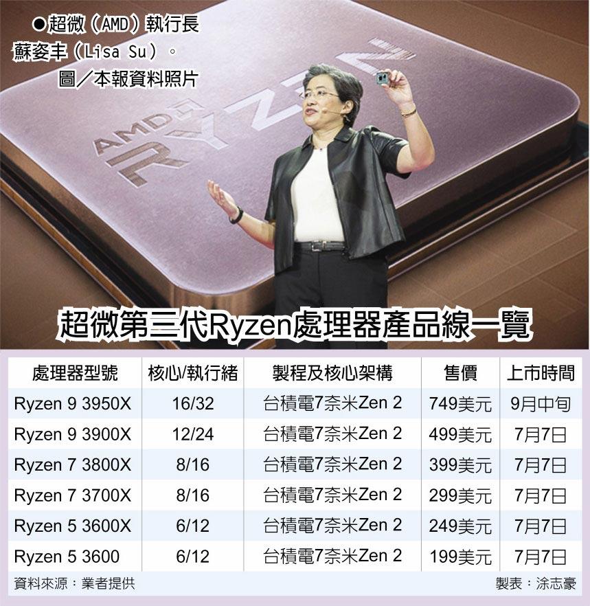 超微(AMD)執行長蘇姿丰(Lisa Su)。圖/本報資料照片  超微第三代Ryzen處理器產品線一覽