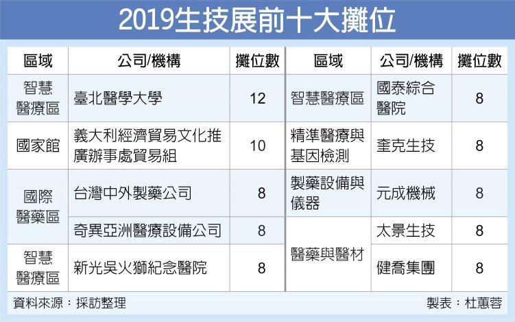 2019生技展前十大攤位