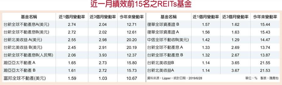 近一月績效前15名之REITs基金