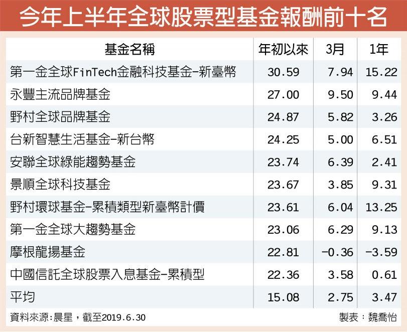 今年上半年全球股票型基金報酬前十名