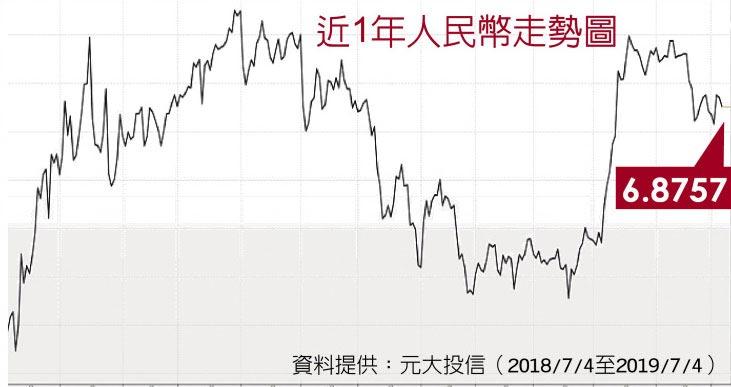 近1年人民幣走勢圖