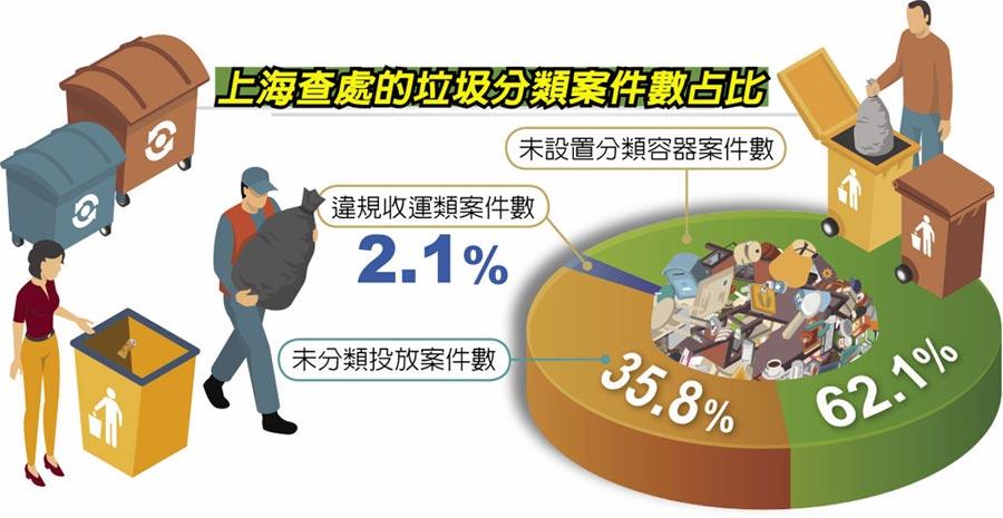 上海查處的垃圾分類案件數占比