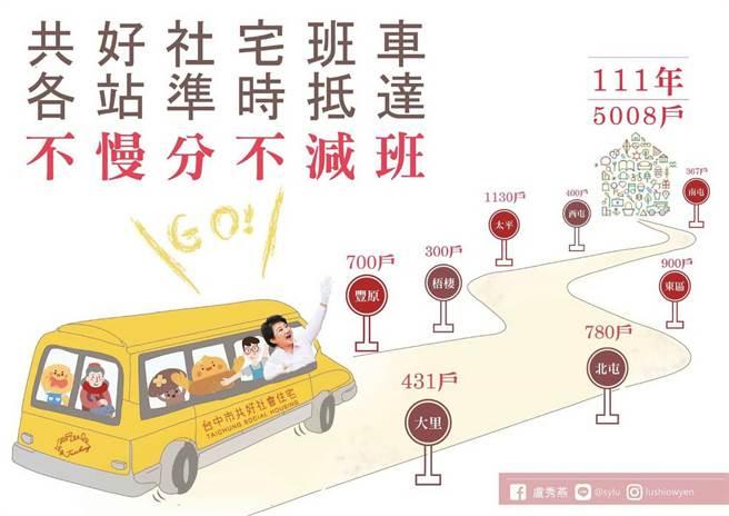 台中市府以圖示解釋共好社宅班車準時抵達,2022年會興建5008戶。(圖/台中市府提供)