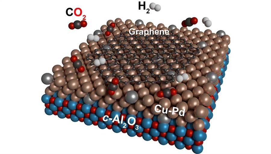 德國卡爾斯魯厄理工學院科學家,以銅鈀合金為基板,用二氧化碳為材料製作石墨烯。(圖/KIT)