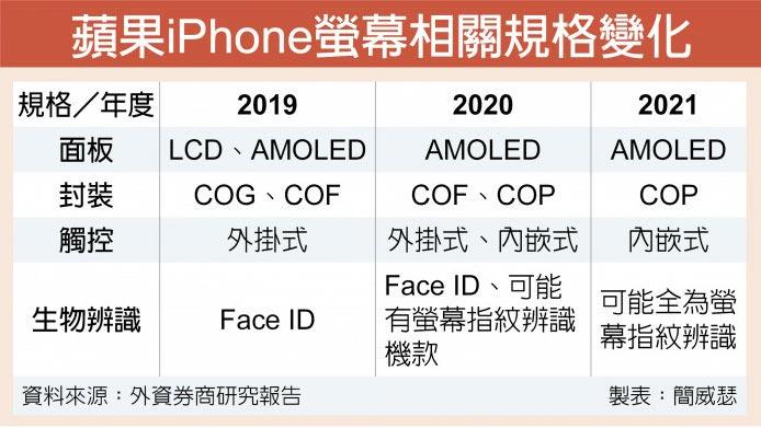苹果iPhone萤幕相关规格变化