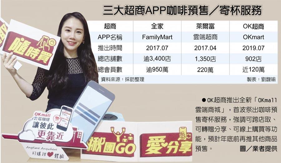三大超商APP咖啡預售/寄杯服務