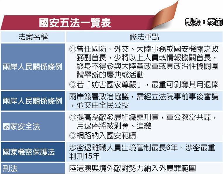國安五法一覽表