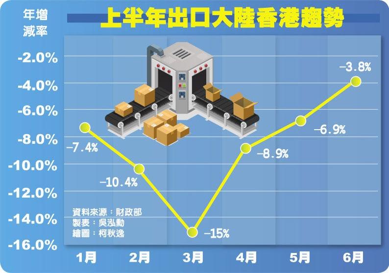上半年出口大陸香港趨勢