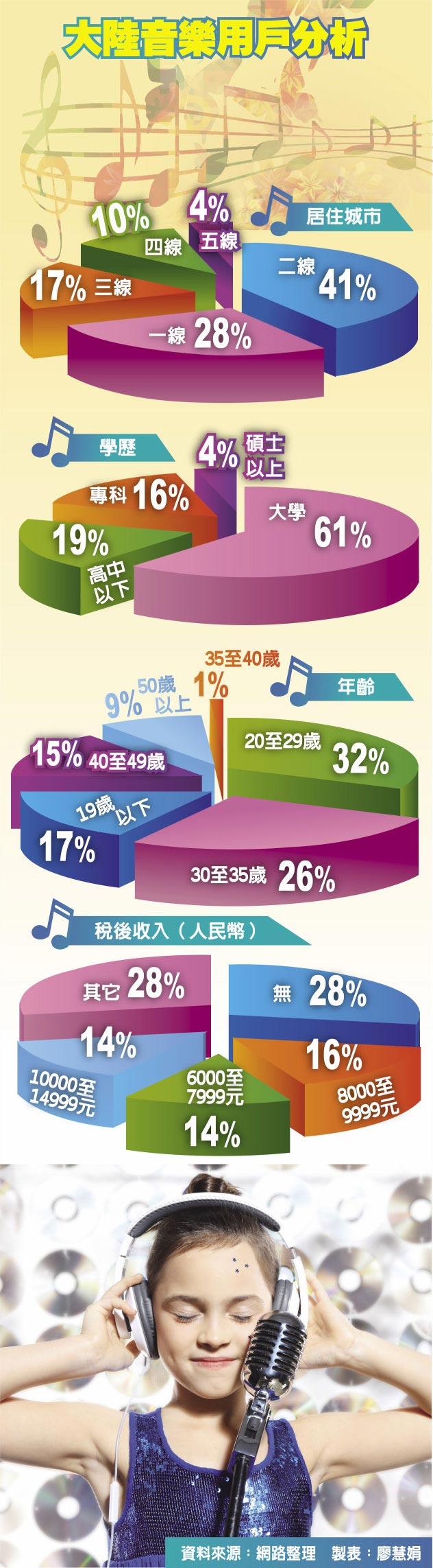 大陸音樂用戶分析