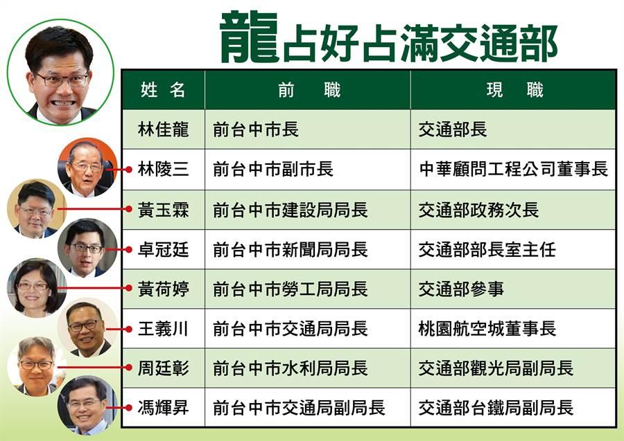 國民黨列出交通部長林佳龍在交通部內,安排「龍家班」的人事名單。(國民黨團提供)