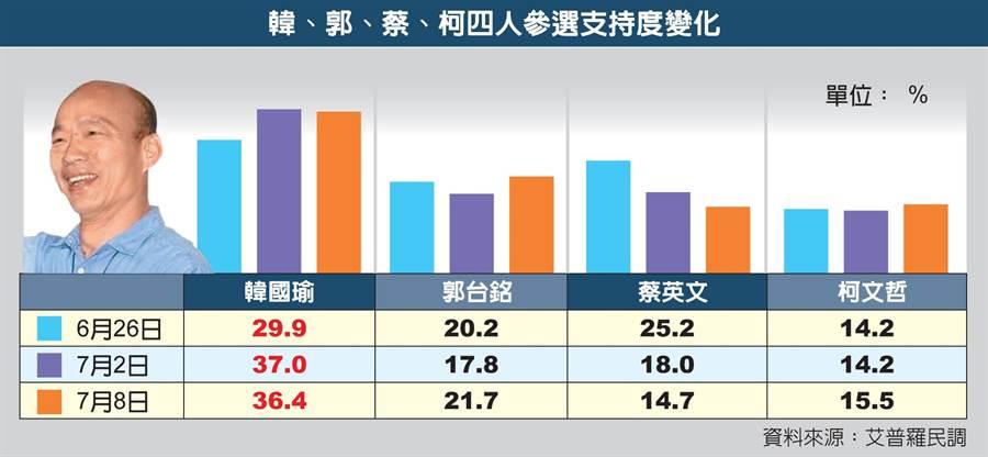 韓、郭、蔡、柯民調支持度變化表