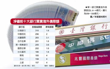 大鬆綁! 銀行買賣海外債 額度增百倍