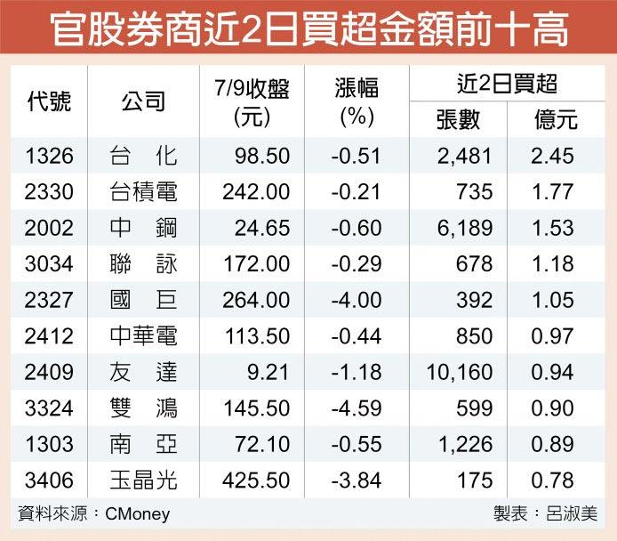 官股券商近2日買超金額前十高