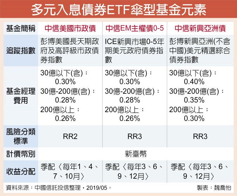 多元入息債券ETF傘型基金元素